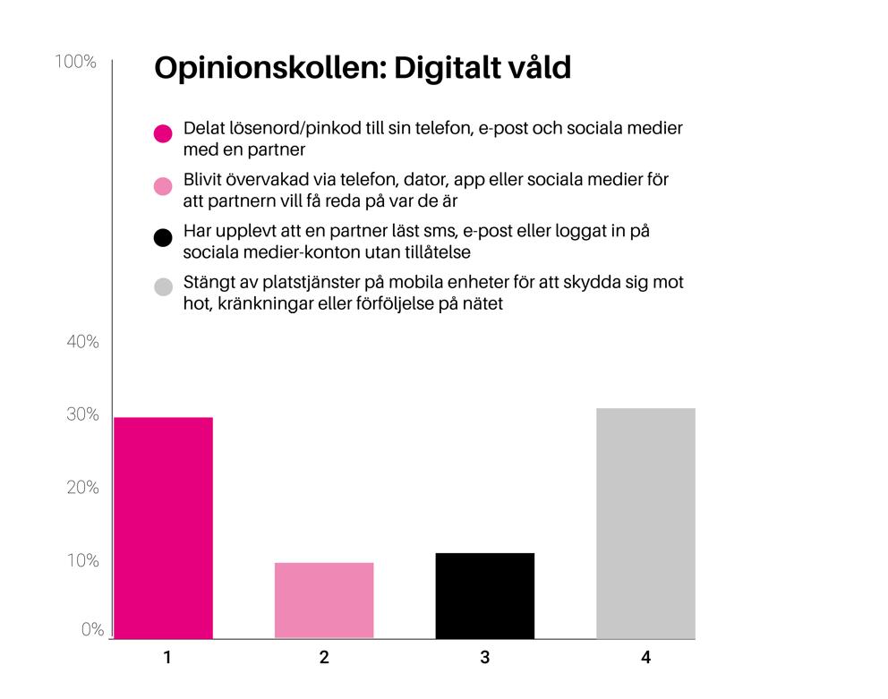 Opinionskollen - Digitalt våld